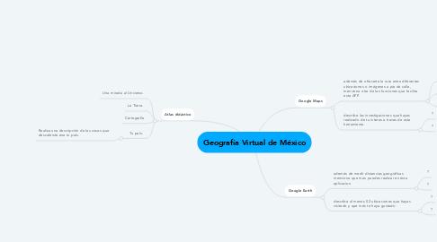 Mind Map: Geografía Virtual de México