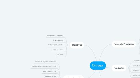Mind Map: Entregar