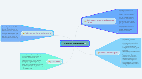 Mind Map: ENERGÍAS RENOVABLES