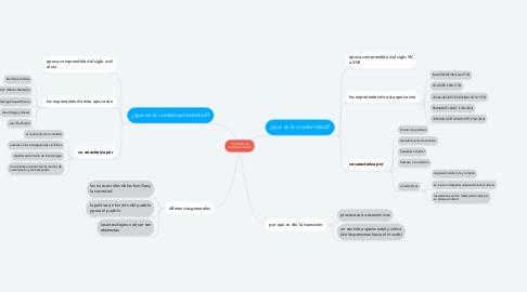 Mind Map: modernidad y contemporaneidad