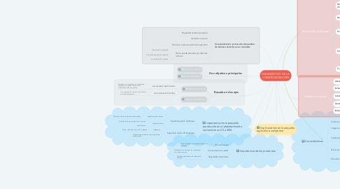Mind Map: DIAGNÓSTICO DE LA COMERCIALIZACIÓN