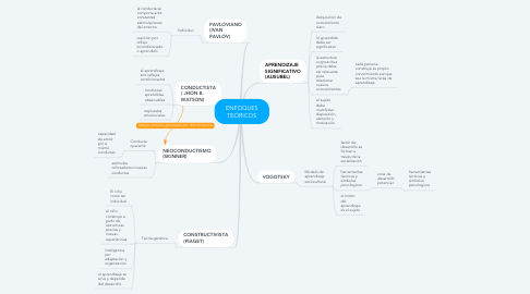 Mind Map: ENFOQUES TEÓRICOS