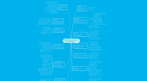 Mind Map: CONSTITUCION POLITICA DE COLOMBIA