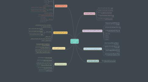 Mind Map: الفصل الرابع: الدائرة