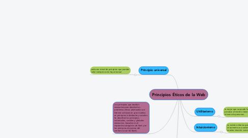 Mind Map: Principios Éticos de la Web