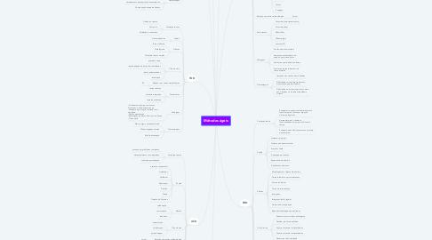 Mind Map: Métodos ágeis