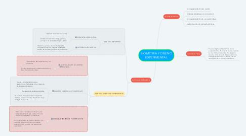 Mind Map: BIOMETRIA Y DISEÑO EXPERIMENTAL