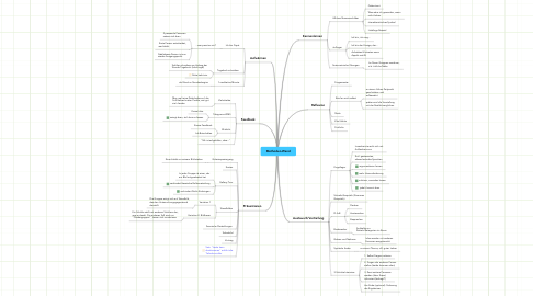 Mind Map: Methoden-Wand