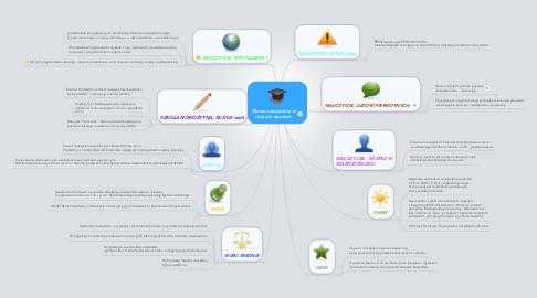 Mind Map: Obraz nauczyciela w różnych epokach