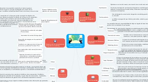 Mind Map: Las CIM objetivos,beneficios  canales e importancia