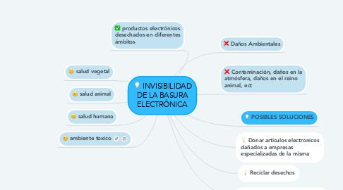 Mind Map: INVISIBILIDAD DE LA BASURA ELECTRÓNICA