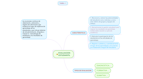 Mind Map: EVALUACION ESTUDIANTIL