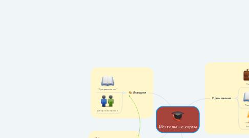 Mind Map: Ментальные карты