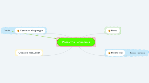 Mind Map: Розвиток  мовлення