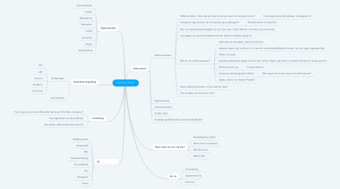 Mind Map: Plushome Utrecht