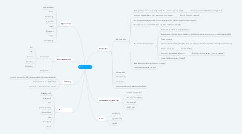Mind Map: Plushome Utrecht