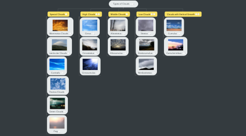 Mind Map: Types of Clouds