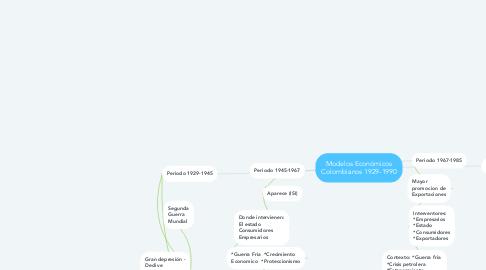 Mind Map: Modelos Económicos Colombianos 1929-1990