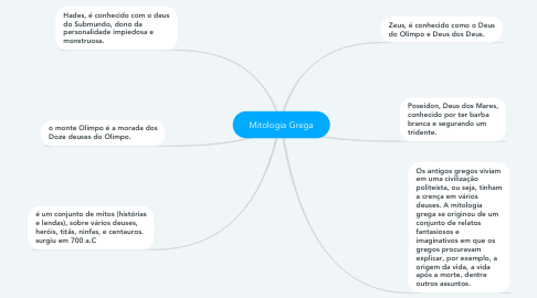 Mind Map: Mitologia Grega