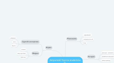 Mind Map: Aktywność fizycna studentów PL