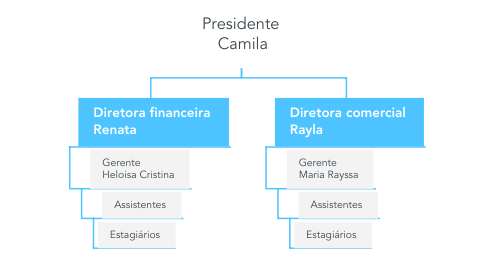 Mind Map: Presidente  Camila