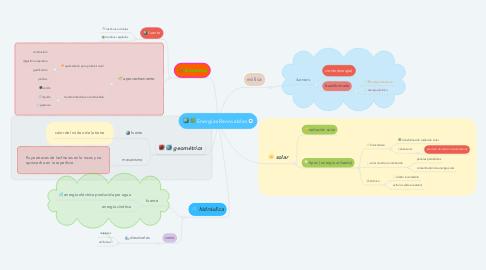 Mind Map: Energías Renovables