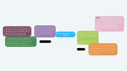 Mind Map: Internet: Direcciones       IP y DNS