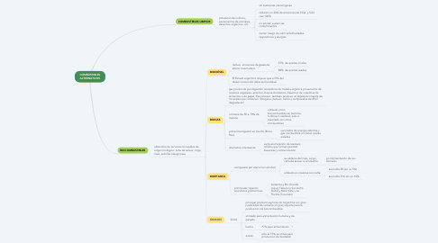 Mind Map: COMBUSTIBLES ALTERNATIVOS