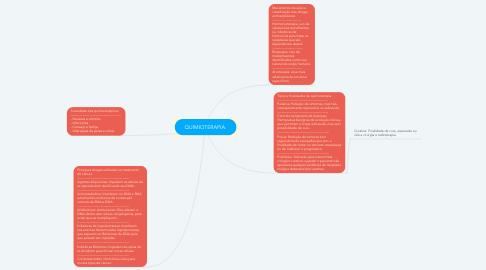 Mind Map: QUIMIOTERAPIA.