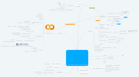 Mind Map: Cloud Computing Services | Google Cloud