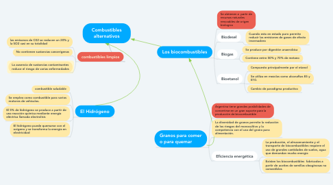 Mind Map: Combustibles alternativos