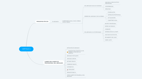Mind Map: CAPITULO 6