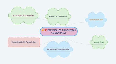 Mind Map: PRINCIPALES PROBLEMAS AMBIENTALES