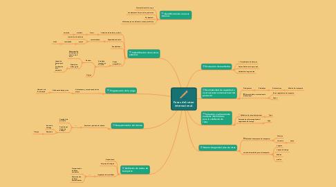 Mind Map: Fases del ruteo internacional.