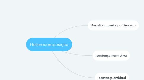 Mind Map: Heterocomposição
