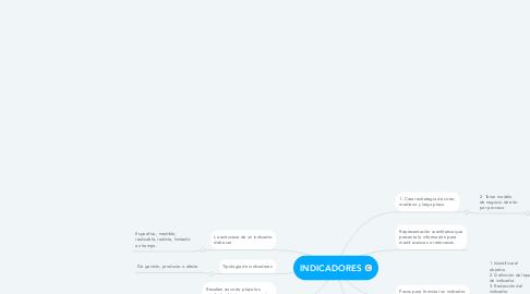 Mind Map: INDICADORES