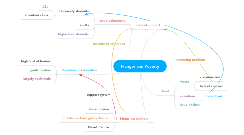 Mind Map: Hunger and Poverty