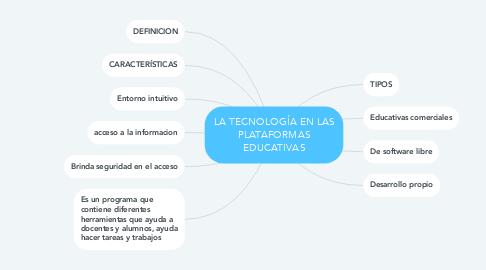 Mind Map: LA TECNOLOGÍA EN LAS PLATAFORMAS EDUCATIVAS