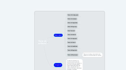 Mind Map: Teste de software