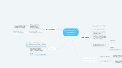 Mind Map: Factores de tensión y estrategias de potenciación