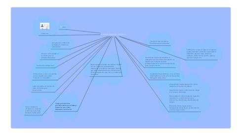 Mind Map: HOMBRE- MAQUINA- ENTORNO