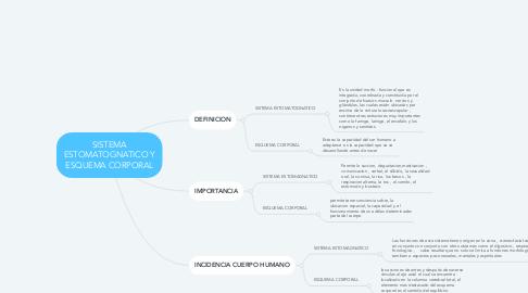 Mind Map: SISTEMA ESTOMATOGNATICO Y ESQUEMA CORPORAL