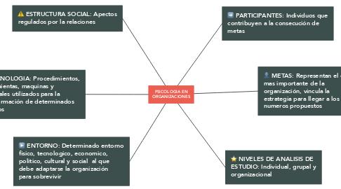 Mind Map: PSICOLOGIA EN ORGANIZACIONES