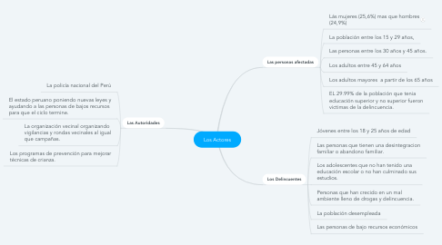 Mind Map: Los Actores