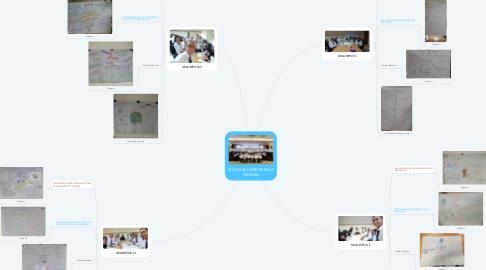 Mind Map: TUGAS KELOMPOK BELA NEGARA
