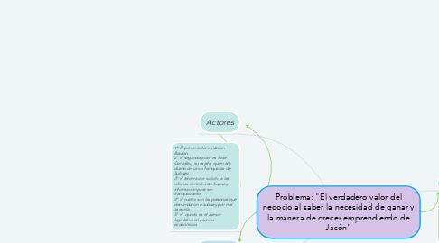 """Mind Map: Problema: """"El verdadero valor del negocio al saber la necesidad de ganar y la manera de crecer emprendiendo de Jasón"""""""