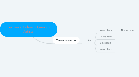 Mind Map: Hernando Palencia Guevara Artista