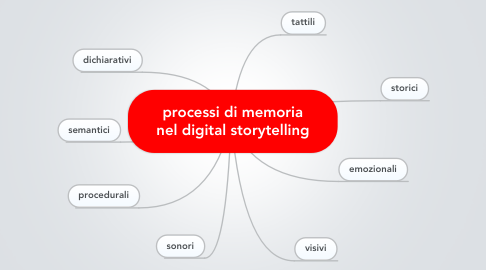 Mind Map: processi di memoria nel digital storytelling