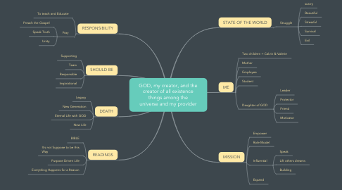 Mind Map: GOD, my creator, and the creator of all existence things among the universe and my provider