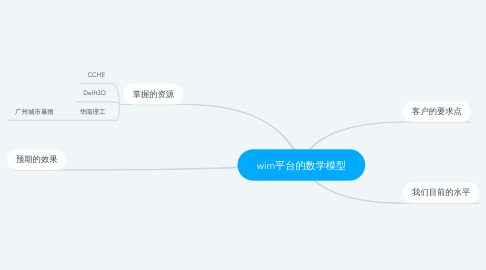 Mind Map: wim平台的数学模型